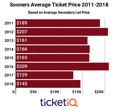Secondary Market Prices For Oklahoma Football Tickets Up 22% Last Season