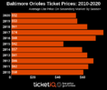 How To Find The Cheapest Baltimore Orioles Tickets + Face Value Options