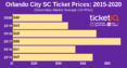How To Find The Cheapest Orlando City SC Tickets + Face Value Options
