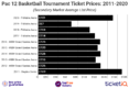 How To Find The Cheapest 2020 Pac 12 Basketball Tournament Tickets + All Face Price Options