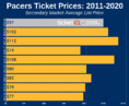 How To Find The Cheapest 2020-21 Indiana Pacers Tickets + Face Value Options