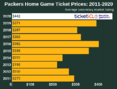 How To Buy The Cheapest Green Bay Packers Tickets + Face Price Options
