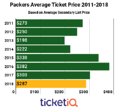 Market Report: 2018 Green Bay Packers Tickets