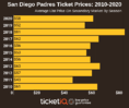 How To Find The Cheapest San Diego Padres Tickets + Face Value Options