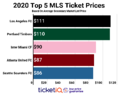 How To Find The Cheapest MLS Tickets For Every Team In 2020 Season