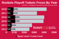 Here's How To Get Cheapest 2019 Houston Rockets Playoff Tickets At Toyota Center