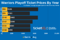 Here's How to Get Cheapest 2019 Warriors Playoff Tickets At Oracle Arena
