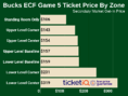 How To Find Cheapest Bucks ECF Game 5 Tickets vs Raptors
