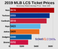 Where to Find Cheapest LCS tickets. For 2019, Nats Are Most $$$