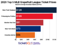 How To Find The Cheapest Spring Training Tickets + Face Value Options