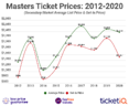 How To Find The Cheapest 2020 Masters Golf Tournament Tickets