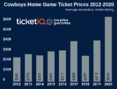 How To Find The Cheapest Dallas Cowboys Tickets For 2020