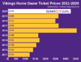 How To Find The Cheapest Minnesota Vikings Tickets + Face Price Options