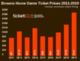 2019 Browns Ticket Prices On The Secondary Market Are Highest This Decade