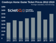 How To Find The Cheapest Dallas Cowboys Tickets For The 2019 Schedule