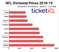 While Patriots vs Rams Super Bowl Tickets Aren't Cheap, There's A Lot More Inventory than Last Year