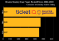 How To Find Cheapest Game 7 Bruins Stanley Cup Finals Tickets at TD Garden