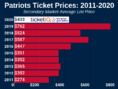 How To Find The Cheapest New England Patriots Tickets + Face Value Options