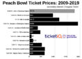 How To Find The Cheapest Peach Bowl Tickets (LSU vs Oklahoma)