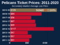 How To Find The Cheapest New Orleans Pelicans Tickets + Face Value Options