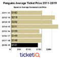 Secondary Market Prices For Penguins Tickets Are Lowest This Decade