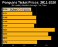 How To Find The Cheapest Pittsburgh Penguins Tickets + Face Value Options