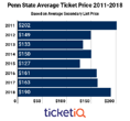 Secondary Market Prices For Penn State Football Tickets Up 15% Since Last Season