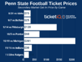 How to Find Cheap Sold Out 2019 Penn State Football Tickets + Face Price Options