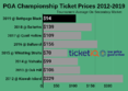 How To Find Cheapest Tickets For 2019 PGA Championship at Bethpage Black