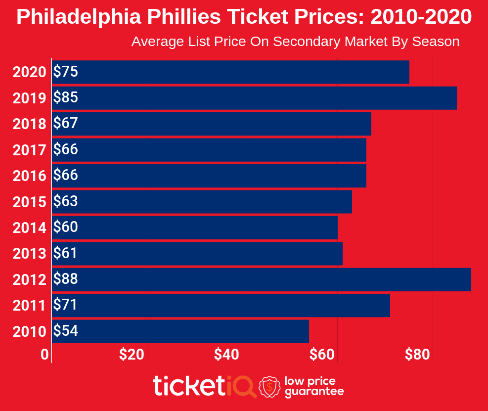 How To Find The Cheapest Philadelphia Phillies Tickets + Face Value Options