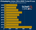 How To Find The Cheapest Philadelphia Union Tickets + Face Value Options