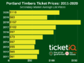How To Find The Cheapest Portland Timbers Tickets + Face Price Options