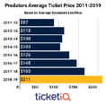 Secondary Market Prices For Predators Tickets Are Highest This Decade