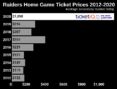 How to find Cheapest Las Vegas Raiders Tickets + Face Value Options
