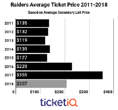Raiders Ticket Prices On Secondary Market Fall 42% For What Could Be Their Last Season In Oakland