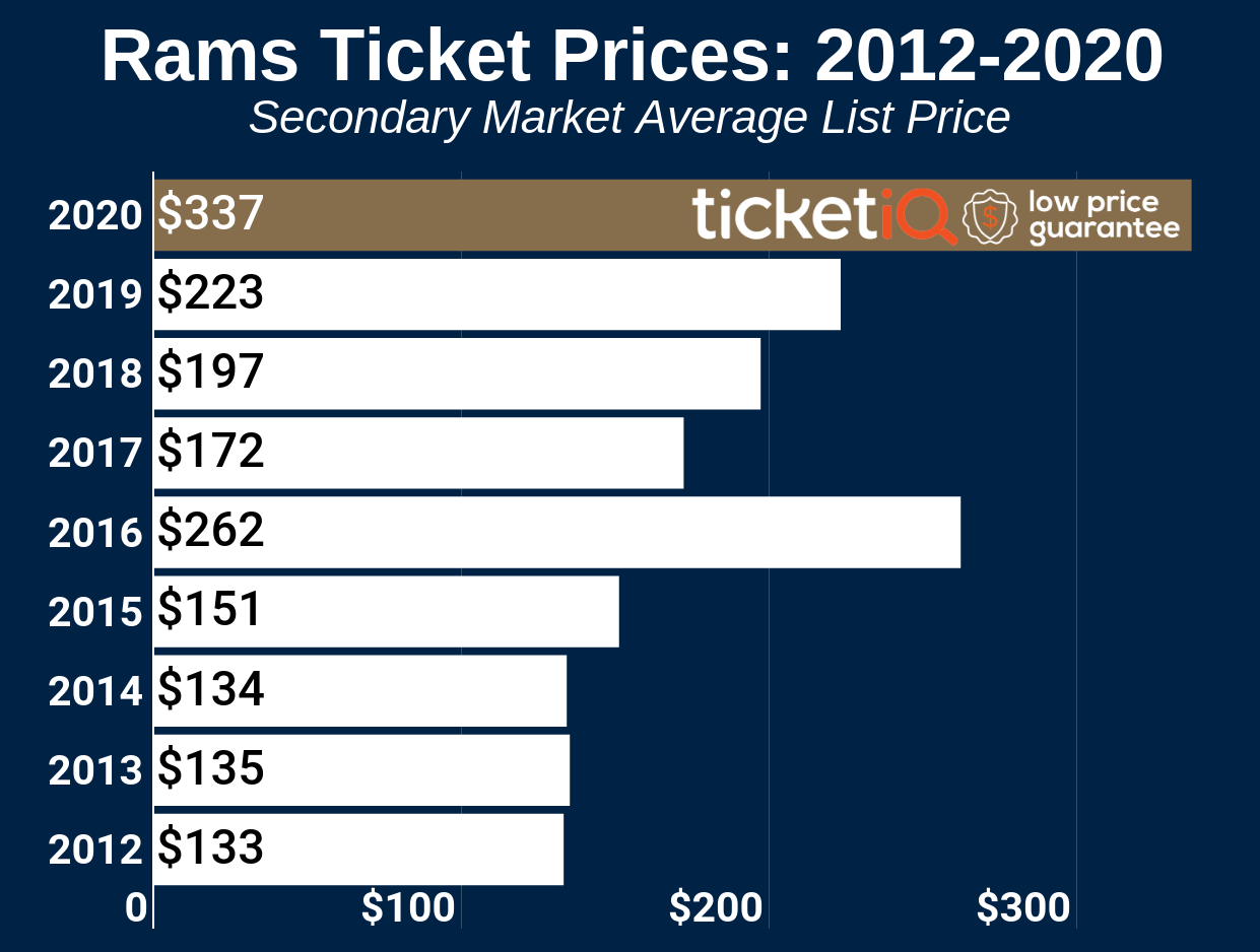 How To Find The Cheapest Los Angeles Rams Tickets + Face Value Options
