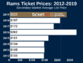 How To Find The Cheapest LA Rams Tickets + Face Value Options