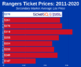 How To Find The Cheapest New York Rangers Tickets + Face Value Options