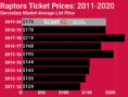 How To Find The Cheapest Toronto Raptors Tickets + Face Value Options