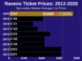 How To Find The Cheapest Baltimore Ravens Tickets + Face Value Options