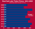 How To Find The Cheapest Real Salt Lake Tickets +  Face Value Options