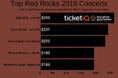 How To Find Cheapest Tickets For 2019 Red Rocks Amphitheater Concerts