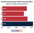 Secondary Market Prices For Red Sox ALDS Tickets Are 22% Higher Than Last Year