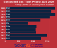How To Find The Cheapest Boston Red Sox Tickets + Face Value Options