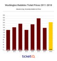 With new technology, the Redskins and other NFL teams are selling more tickets directly to fans than ever