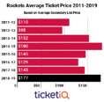 Houston Rockets Tickets Are Up 24% On The Secondary Market For The 2018-19 Season