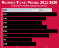 How To Find The Cheapest 2019-20 Houston Rockets Tickets