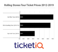Secondary Market  Prices For 'No Filter Tour' Are Most Expensive Rolling Stones Tickets This Decade