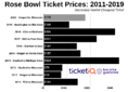 How To Find The Cheapest Rose Bowl Tickets (Oregon vs Wisconsin)