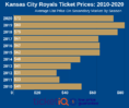 How To Find The Cheapest Kansas City Royals Tickets + Face Value Options